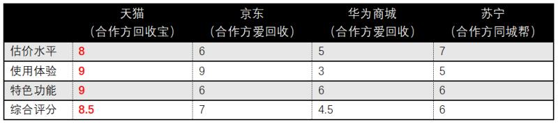 华为P40以旧换新横评:天猫、华为商城、京东、苏宁谁靠谱?