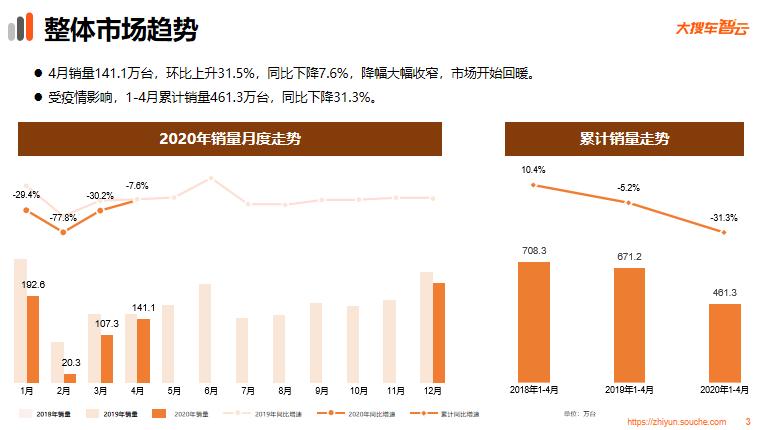 大搜车智云发布4月车市报告:月销量达141.1万台 市场开始回暖