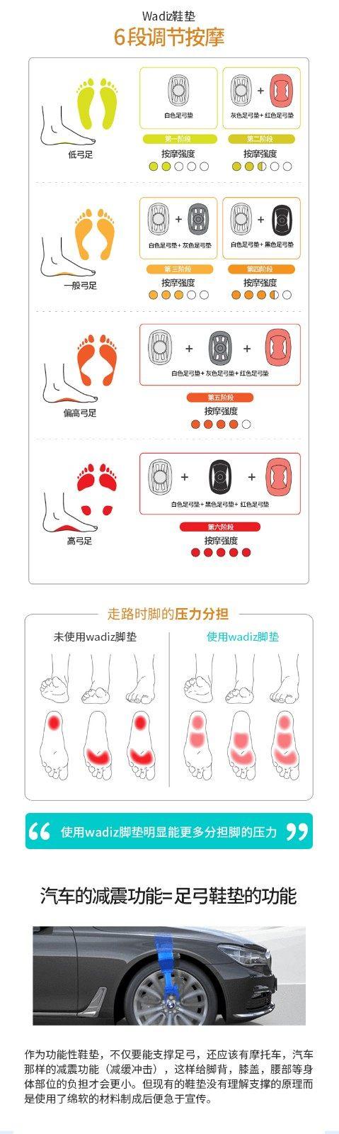 自动指压足弓垫,韩国备受好评的众筹鞋垫