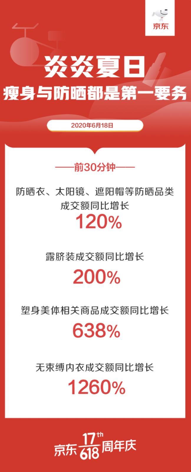 涂得多更要捂得严 京东618防晒品类前30分钟成交额同比增长120%