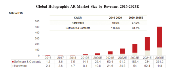 美股解读:上市公司5G全息AR+AI视觉第一股--微美全息