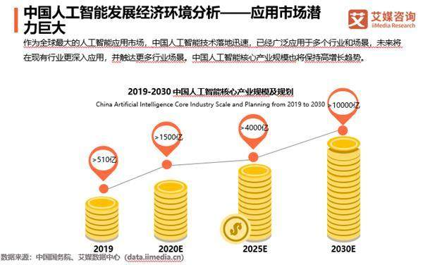 中国人工智能市场规模将超1500亿元,微美全息AI+AR视觉助力5G产业升级
