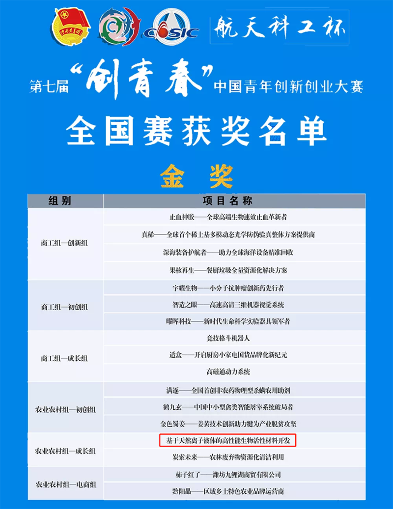 """萱嘉生物荣获第七届""""创青春""""中国青年创新创业大赛金奖"""