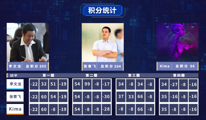 麻将AI被世界冠军完虐,网友:应该先跟中国大妈练练手
