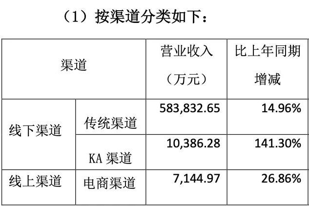 """燕京啤酒半年报发布,业绩双增长,""""四大天王""""位置提升"""